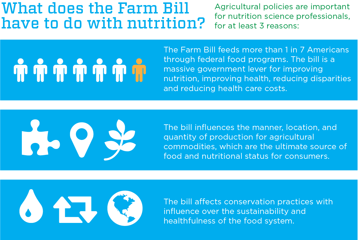 what does the farm bill have to do with nutrition?Agricultural policies are important for nutrition science professionals, for at least 3 reasons: 1. The Farm Bill feeds more than 1 in 7 Americans through federal food programs. The bill is a massive government lever for improving nutrition, improving health, reducing disparities and reducing health care costs. 2. The bill influences the manner, location, and quantity of production for agricultural commodities, which are the ultimate source of food and nutritional status for consumers. 3. The bill affects conservation practices with influence over the sustainability and healthfulness of the food system.
