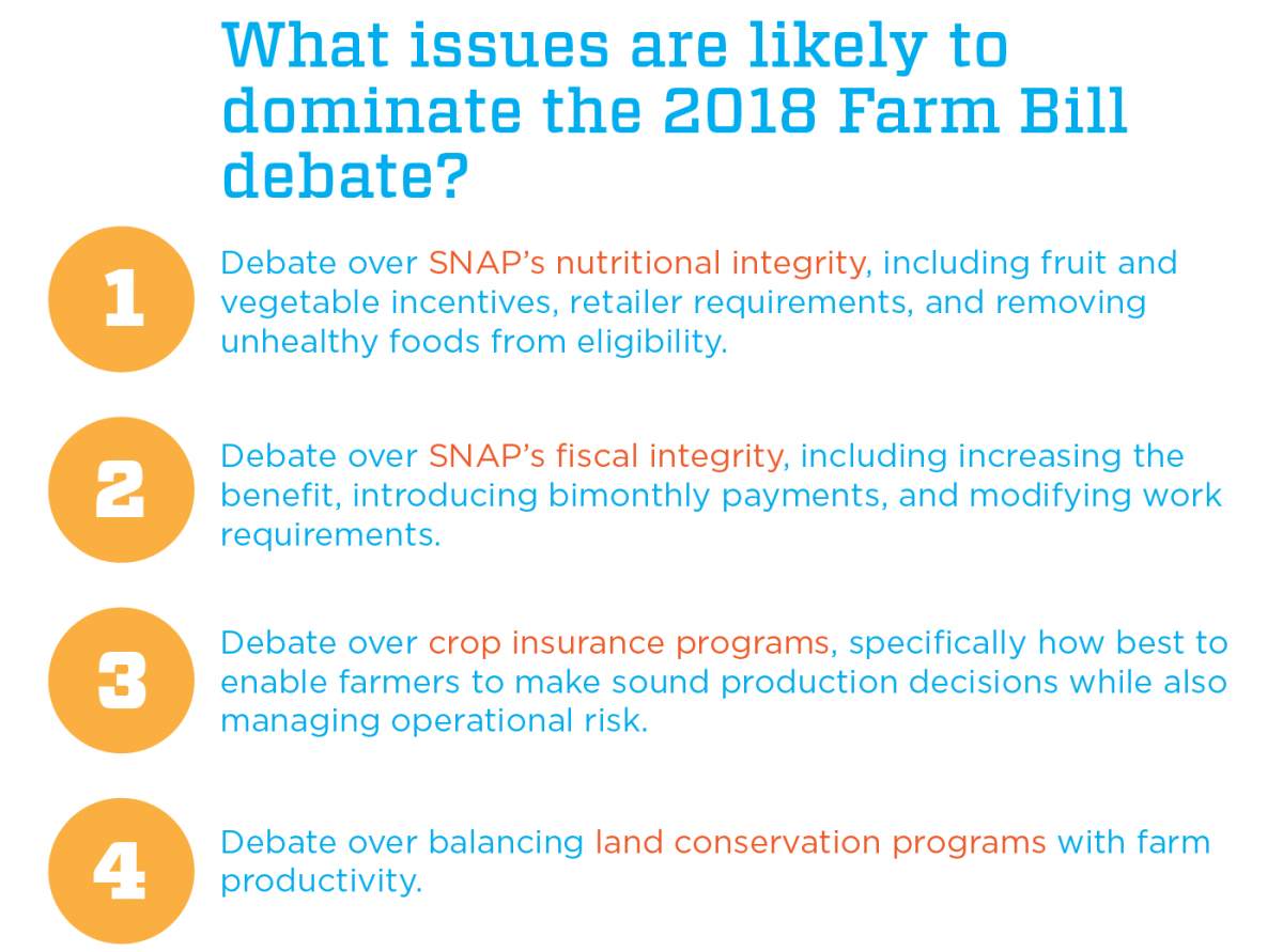 What issues are likely to dominate the 2018 farm bill debate? 1. Debate over SNAP's nutritional integrity, including fruit and vegetable incentives, retailer requirements, and removing unhealthy foods from eligibility. 2. Debate over SNAP's fiscal integrity, including increasing the benefit, introducing bimonthly payments, and modifying work requirements. 3. Debate over crop insurance programs, specifically how best to enable farmers to make sound production decisions while also managing operational risk. 4. Debate over balancing land conservation programs with farm productivity.