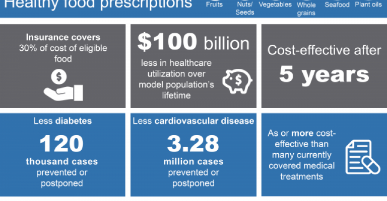 Prescribing healthy food in Medicare/Medicaid is cost effective, could improve health outcomes